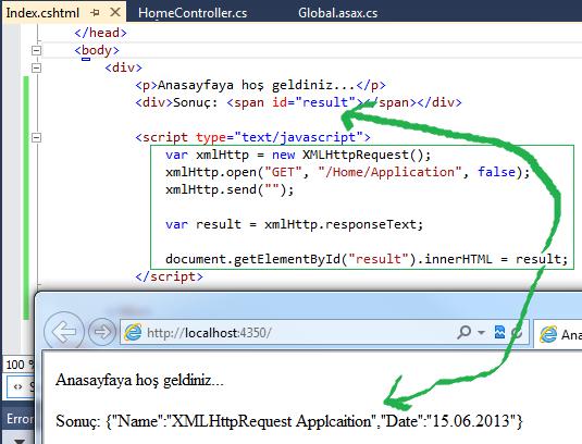 Uygulama Sunucusuna Gönderilen XMLHttpRequest