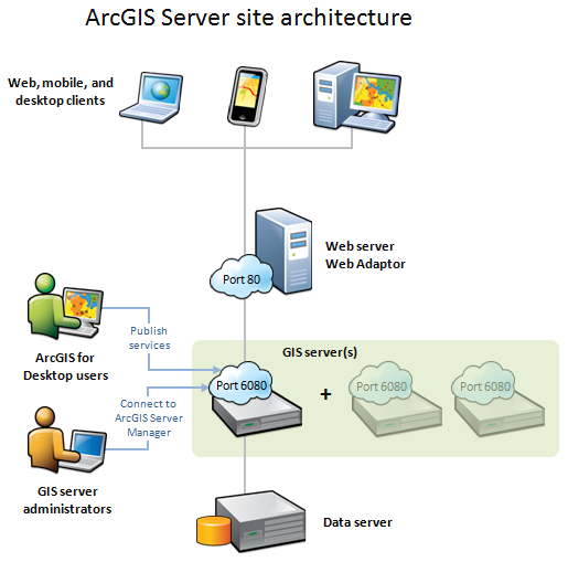 ArcGIS Server Site Mimarisi