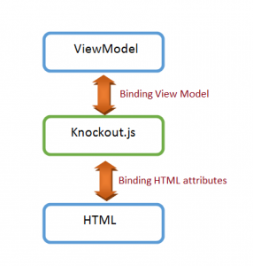 Knockout Js Model