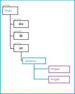 Proje ve Kaynak Kod