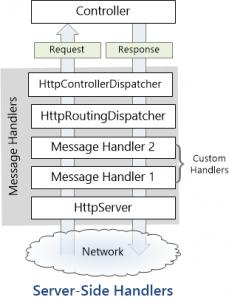 Server Handler