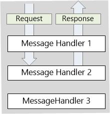 webapi_handlers_04