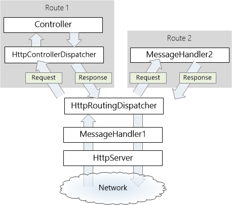 webapi_handlers_05